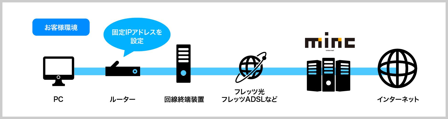 と は グローバル ip アドレス